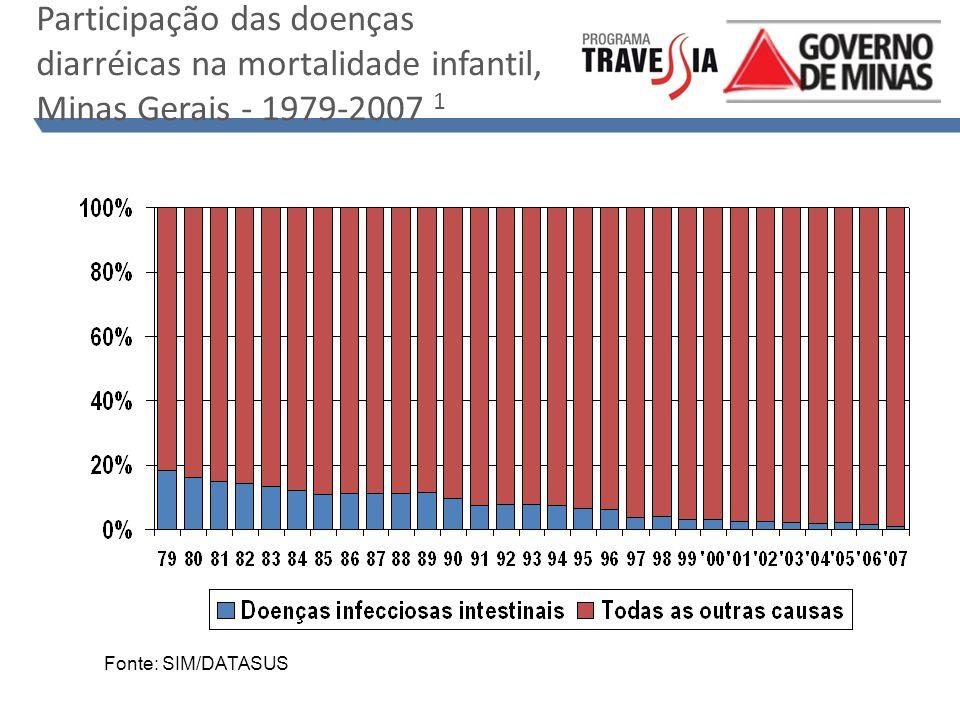Participação das doenças diarréicas na mortalidade infantil, Minas Gerais - 1979-2007 1