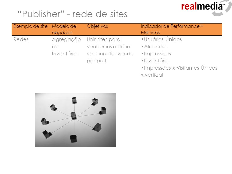 Publisher - rede de sites