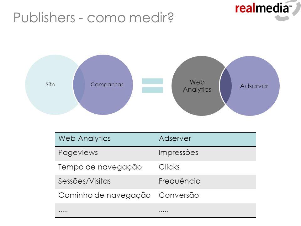 Publishers - como medir