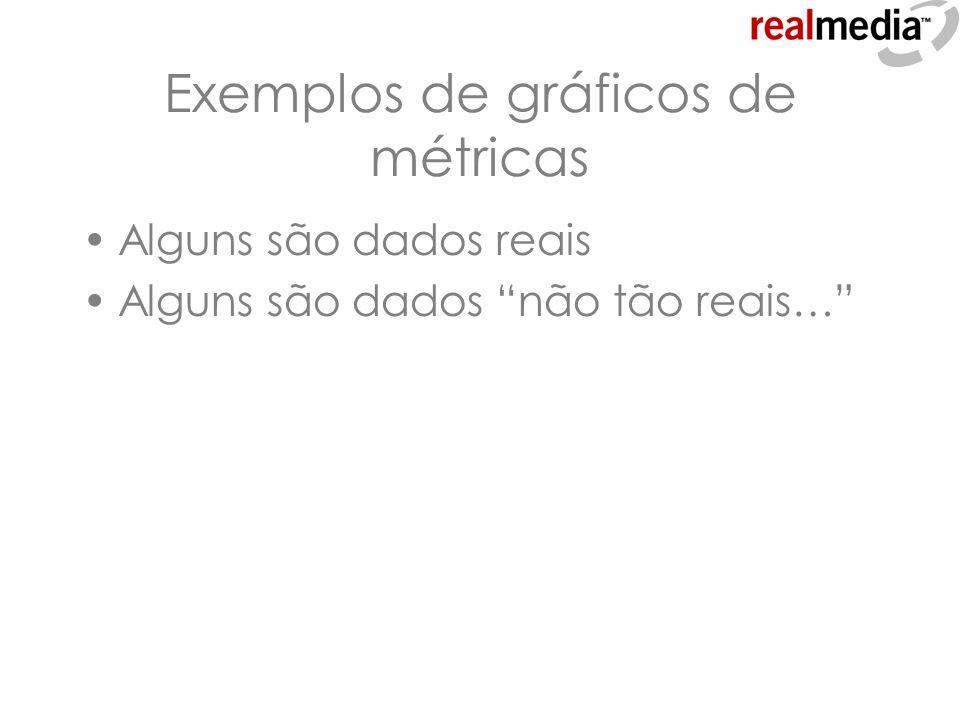 Exemplos de gráficos de métricas