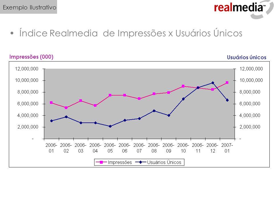 Índice Realmedia de Impressões x Usuários Únicos