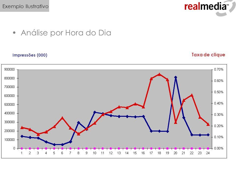 Análise por Hora do Dia Exemplo Ilustrativo Taxa de clique 42