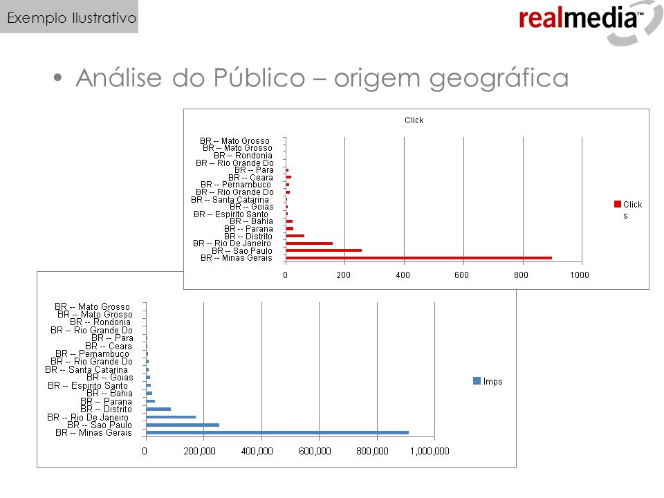 Análise do Público – origem geográfica