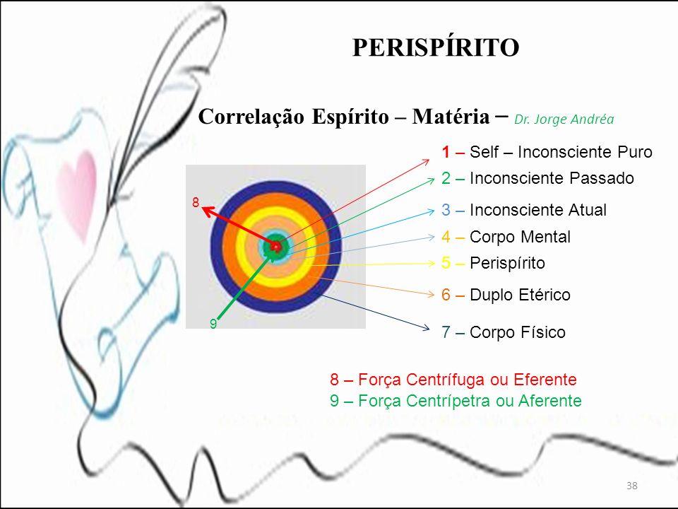 Correlação Espírito – Matéria – Dr. Jorge Andréa