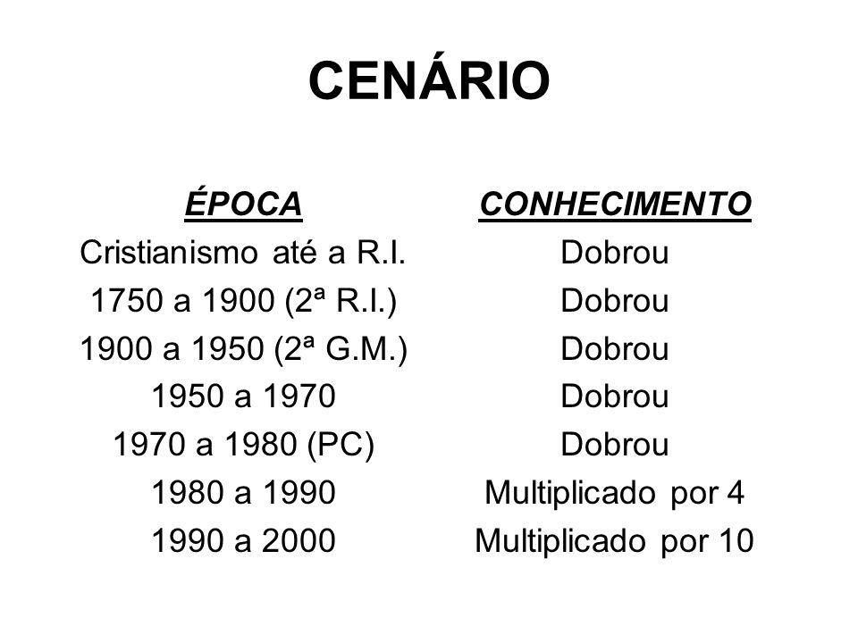 CENÁRIO ÉPOCA Cristianismo até a R.I. 1750 a 1900 (2ª R.I.)