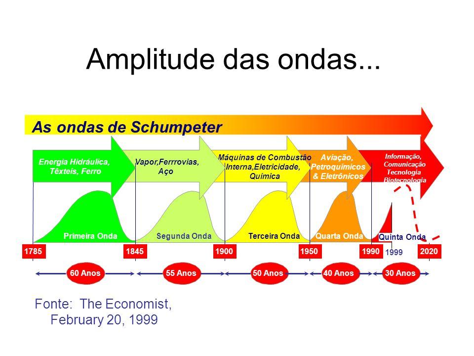 Amplitude das ondas... As ondas de Schumpeter Fonte: The Economist,
