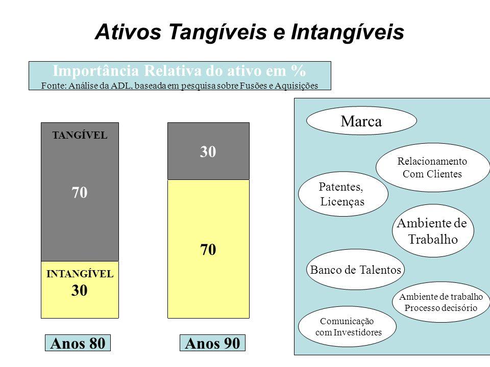Ativos Tangíveis e Intangíveis Importância Relativa do ativo em %