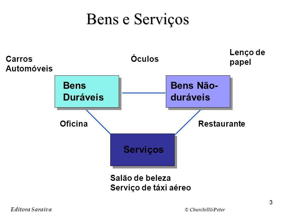 Bens e Serviços Bens Duráveis Bens Não-duráveis Serviços