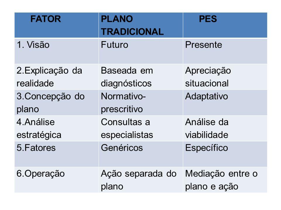 FATOR PLANO TRADICIONAL. PES. 1. Visão. Futuro. Presente. 2.Explicação da realidade. Baseada em diagnósticos.