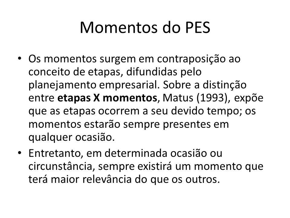 Momentos do PES