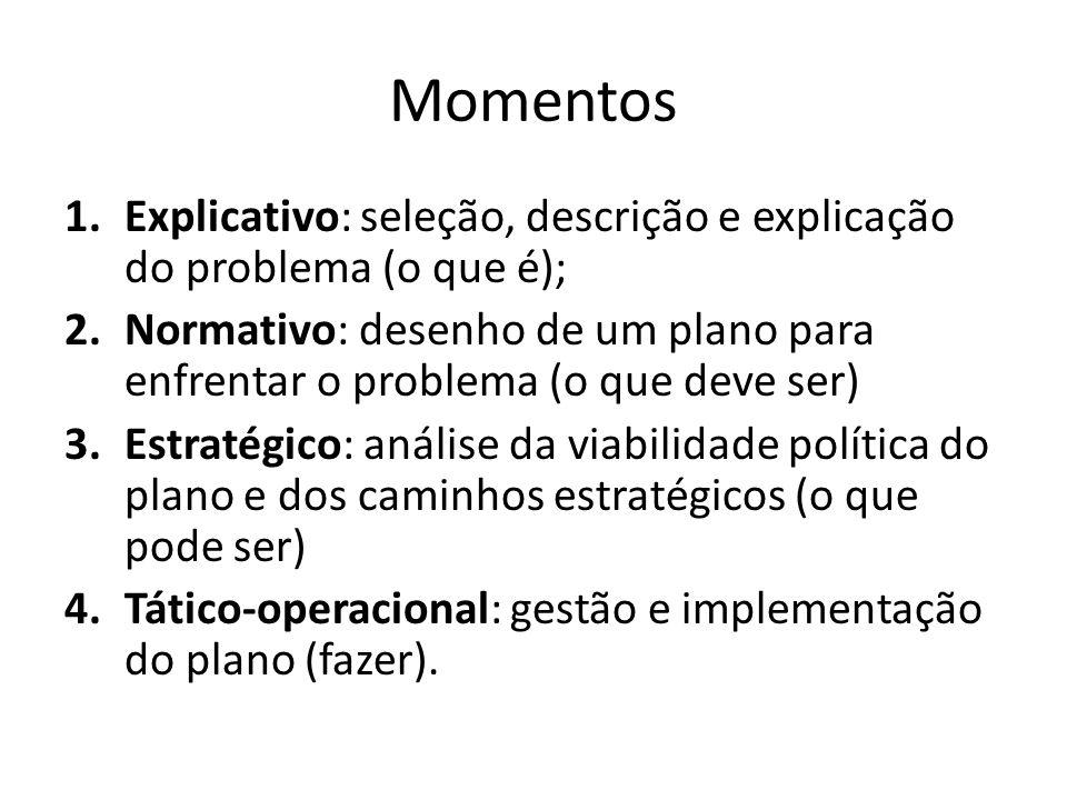 Momentos Explicativo: seleção, descrição e explicação do problema (o que é);