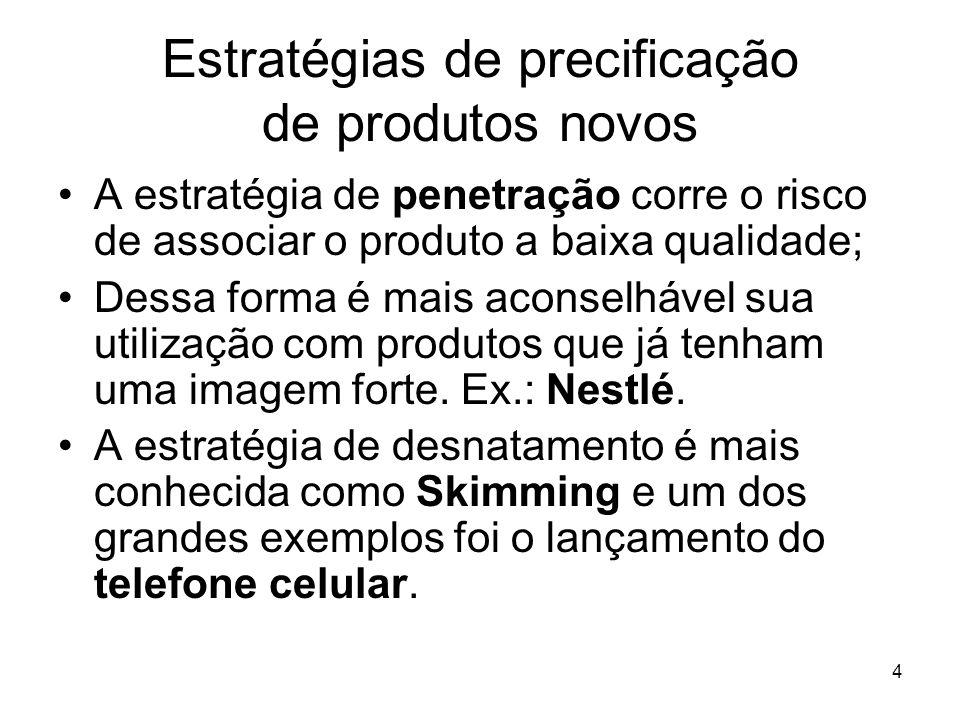 Estratégias de precificação de produtos novos