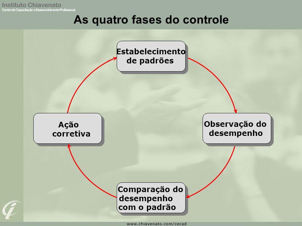 As quatro fases do controle