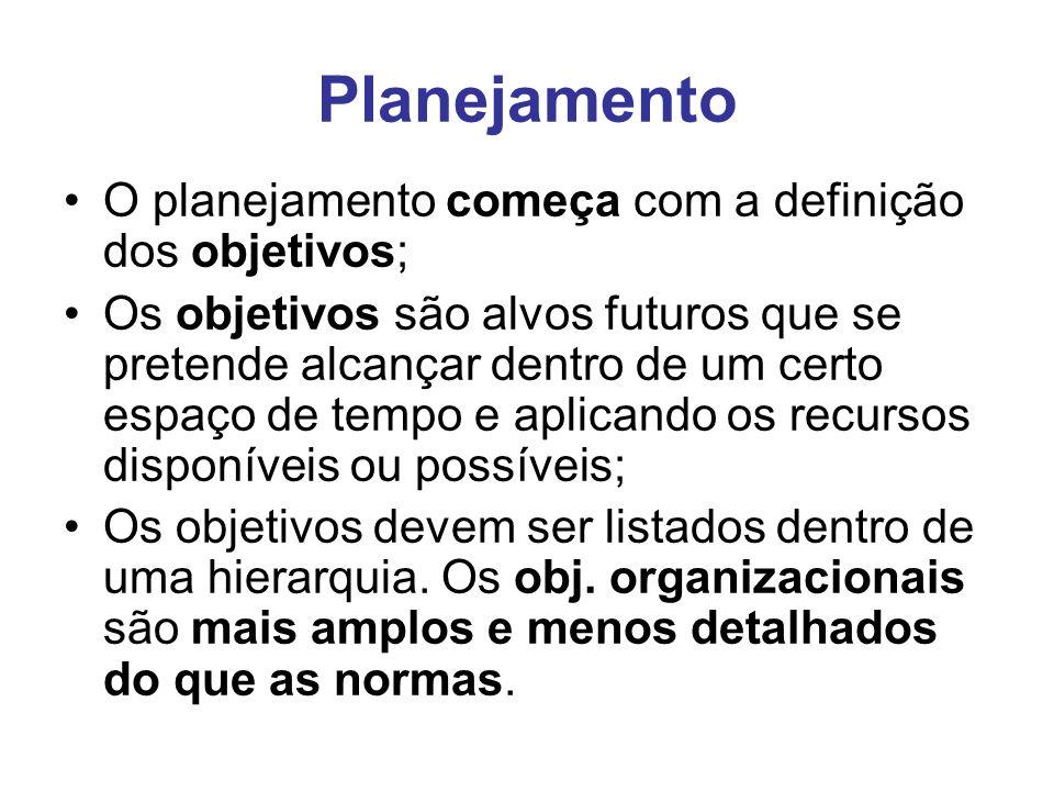 Planejamento O planejamento começa com a definição dos objetivos;