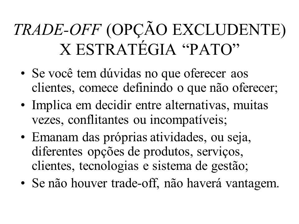 TRADE-OFF (OPÇÃO EXCLUDENTE) X ESTRATÉGIA PATO