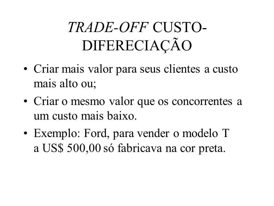 TRADE-OFF CUSTO-DIFERECIAÇÃO