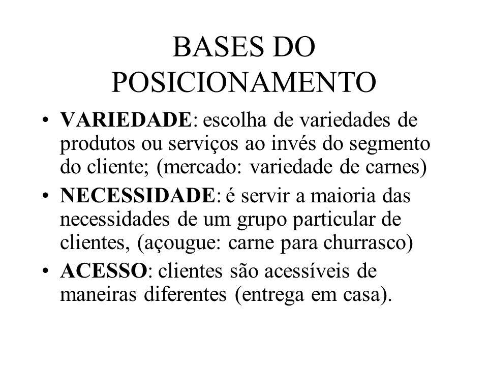BASES DO POSICIONAMENTO