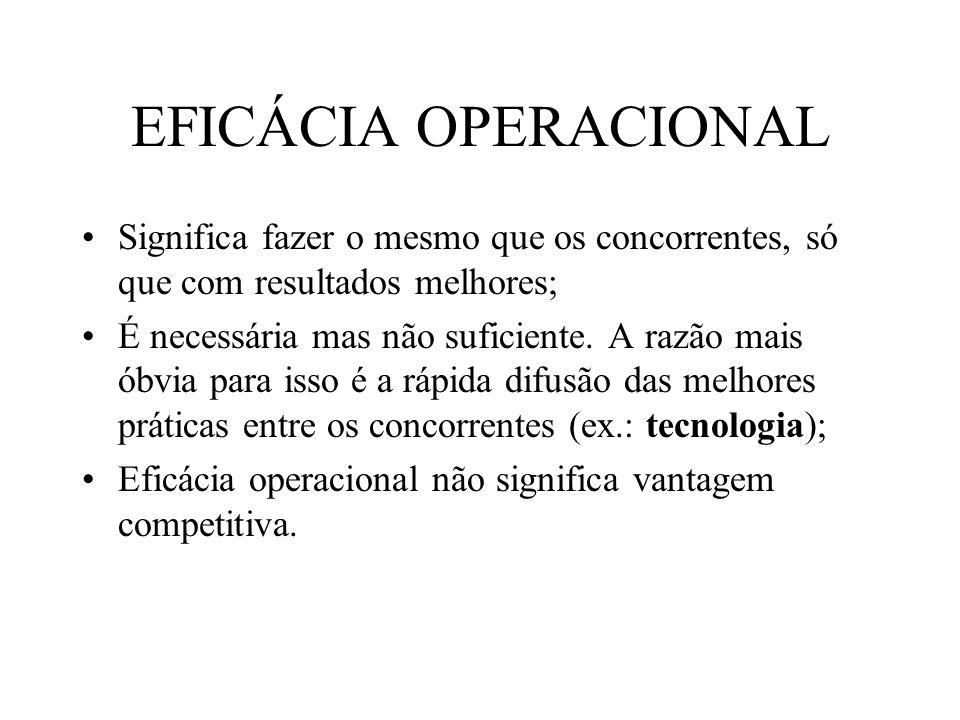 EFICÁCIA OPERACIONAL Significa fazer o mesmo que os concorrentes, só que com resultados melhores;