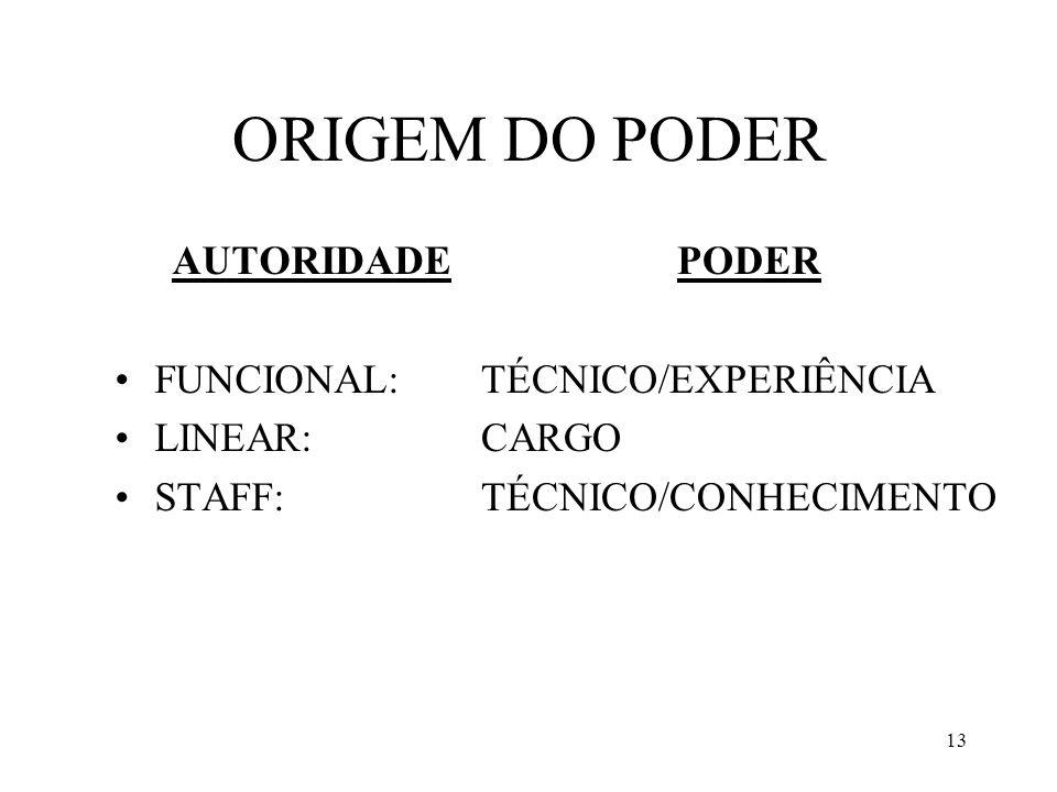 ORIGEM DO PODER AUTORIDADE FUNCIONAL: LINEAR: STAFF: PODER