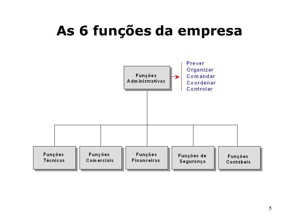 As 6 funções da empresa