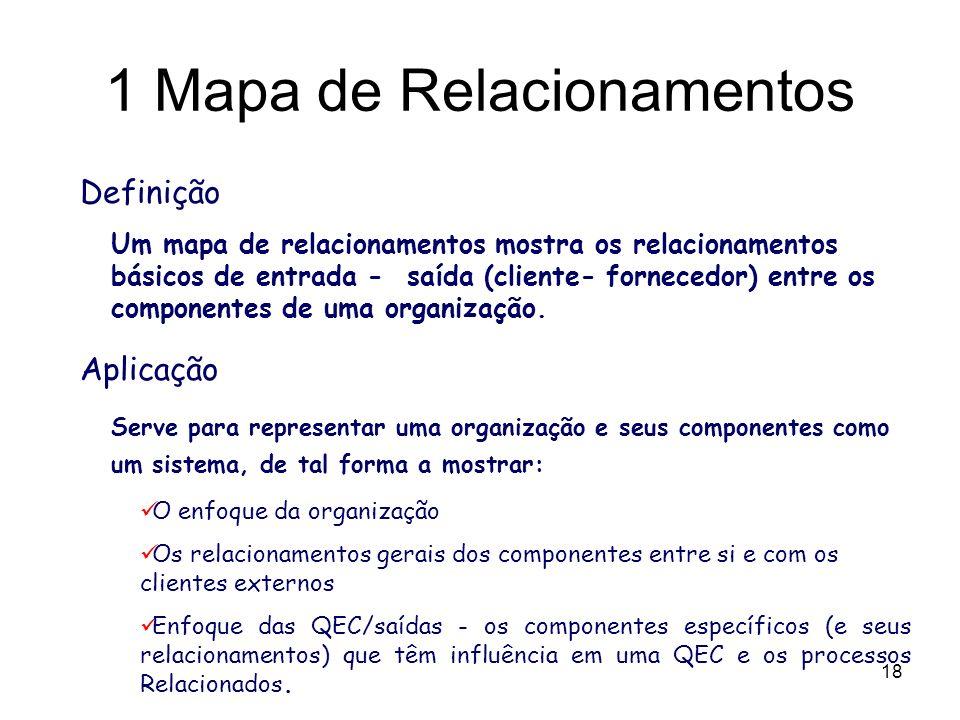 1 Mapa de Relacionamentos