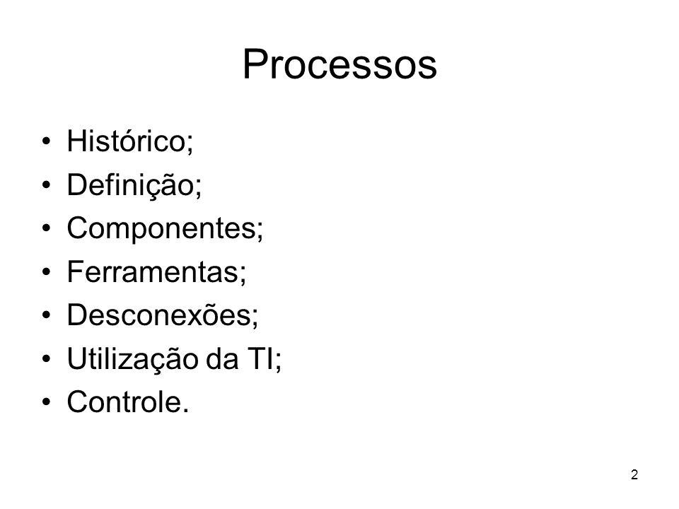 Processos Histórico; Definição; Componentes; Ferramentas; Desconexões;