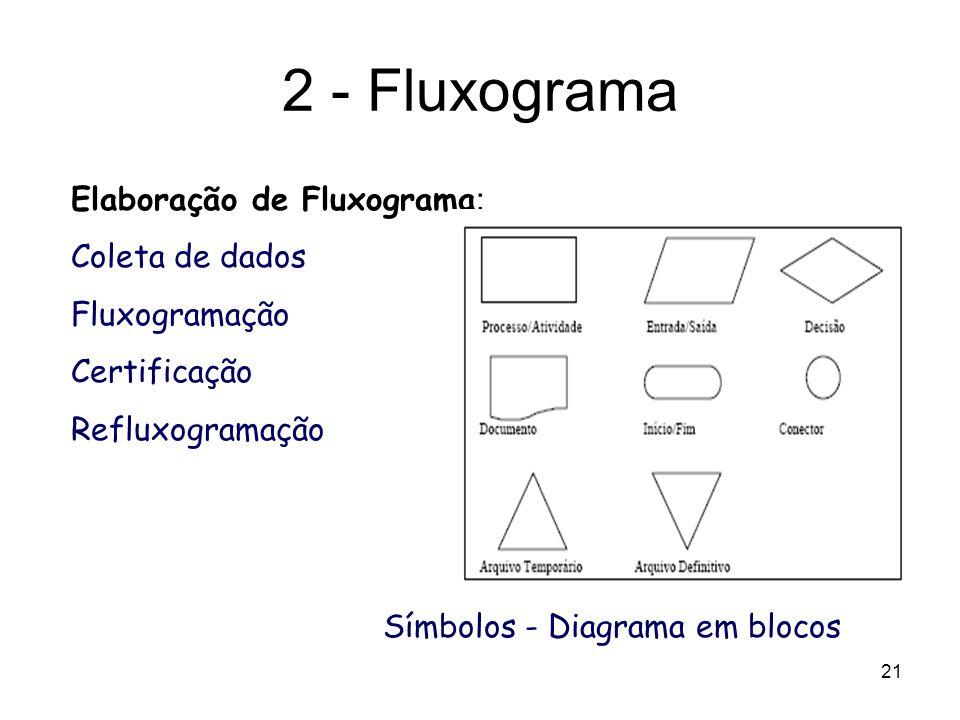 2 - Fluxograma Coleta de dados Fluxogramação Certificação