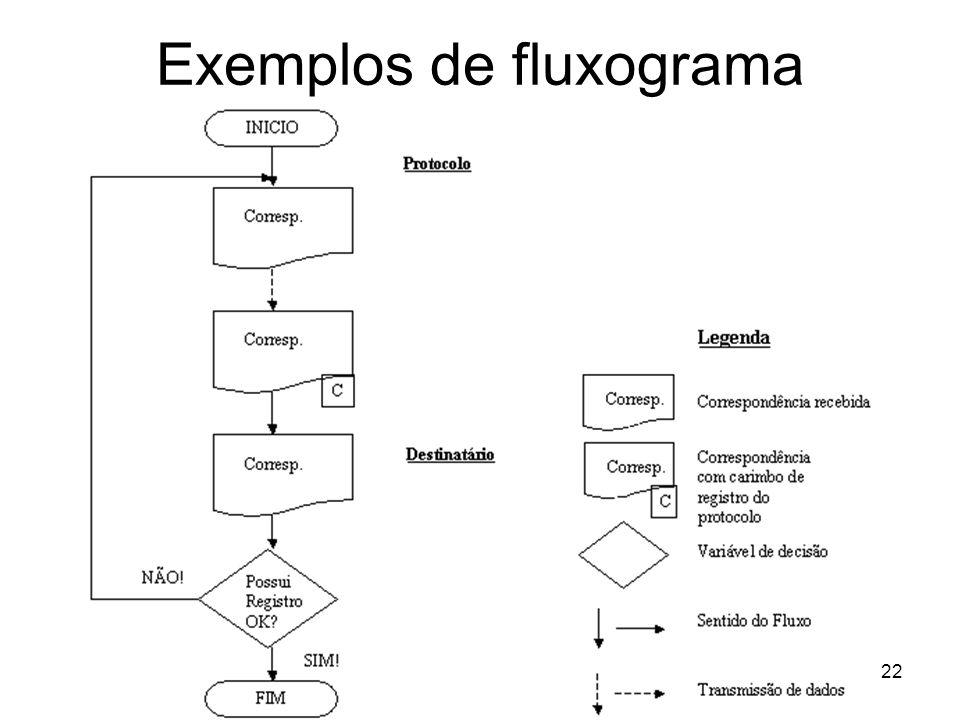 Exemplos de fluxograma