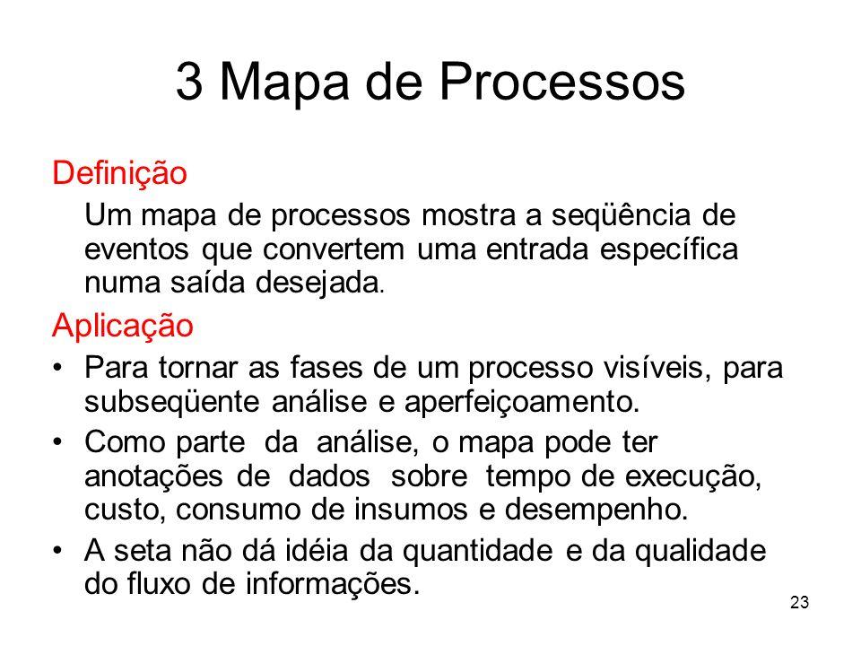 3 Mapa de Processos Definição Aplicação