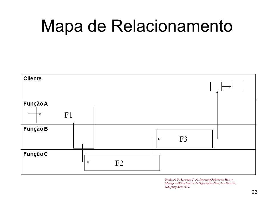 Mapa de Relacionamento
