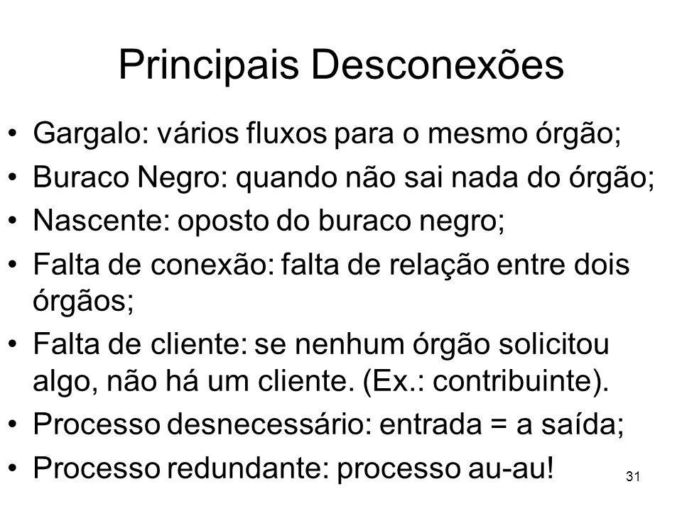 Principais Desconexões