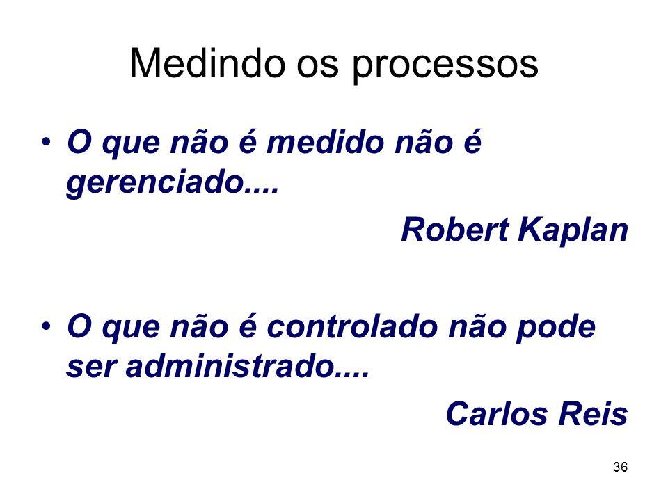 Medindo os processos O que não é medido não é gerenciado....