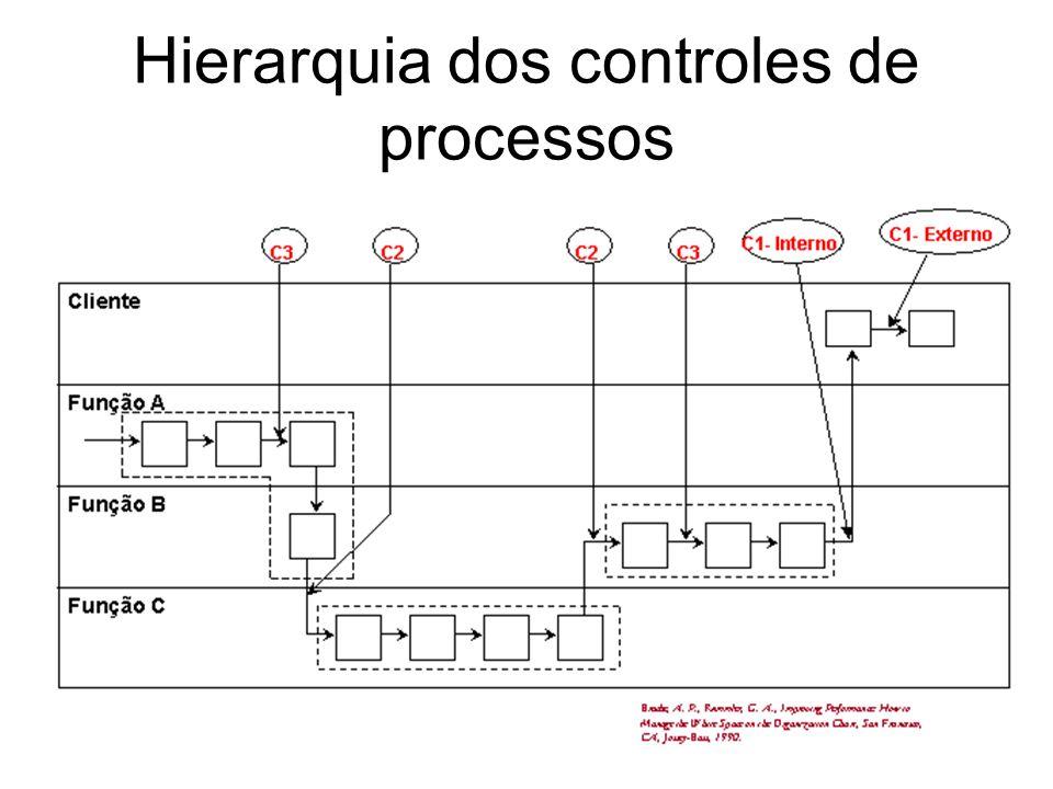 Hierarquia dos controles de processos
