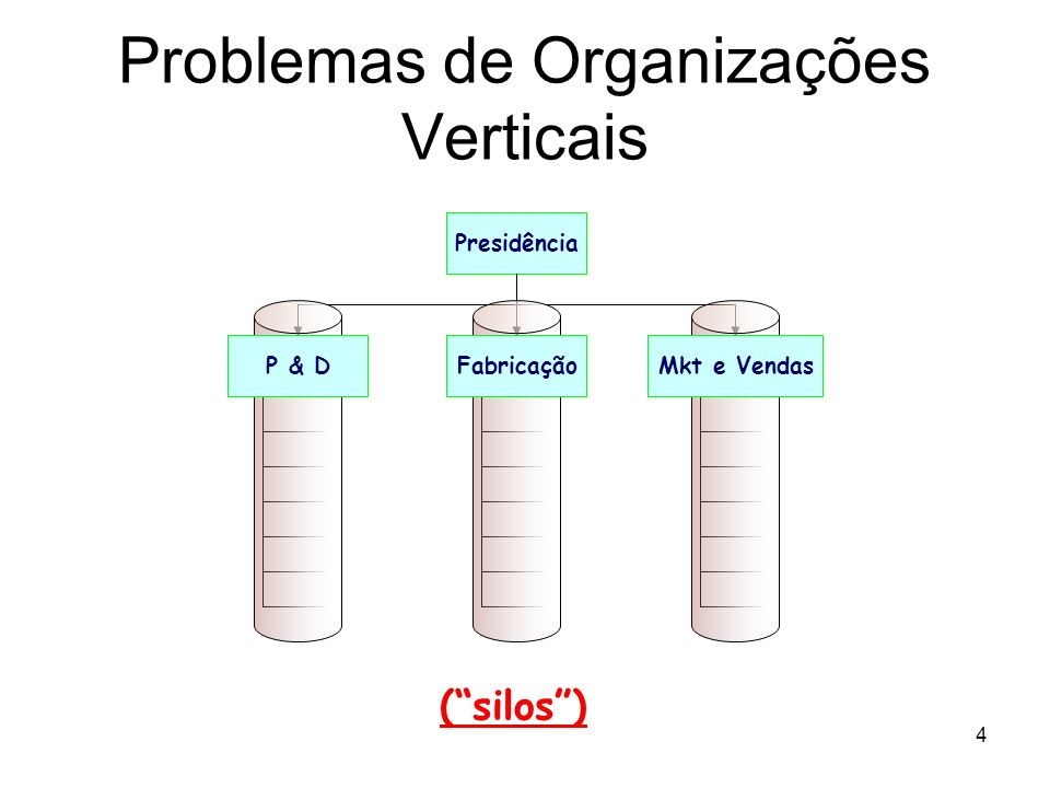 Problemas de Organizações Verticais