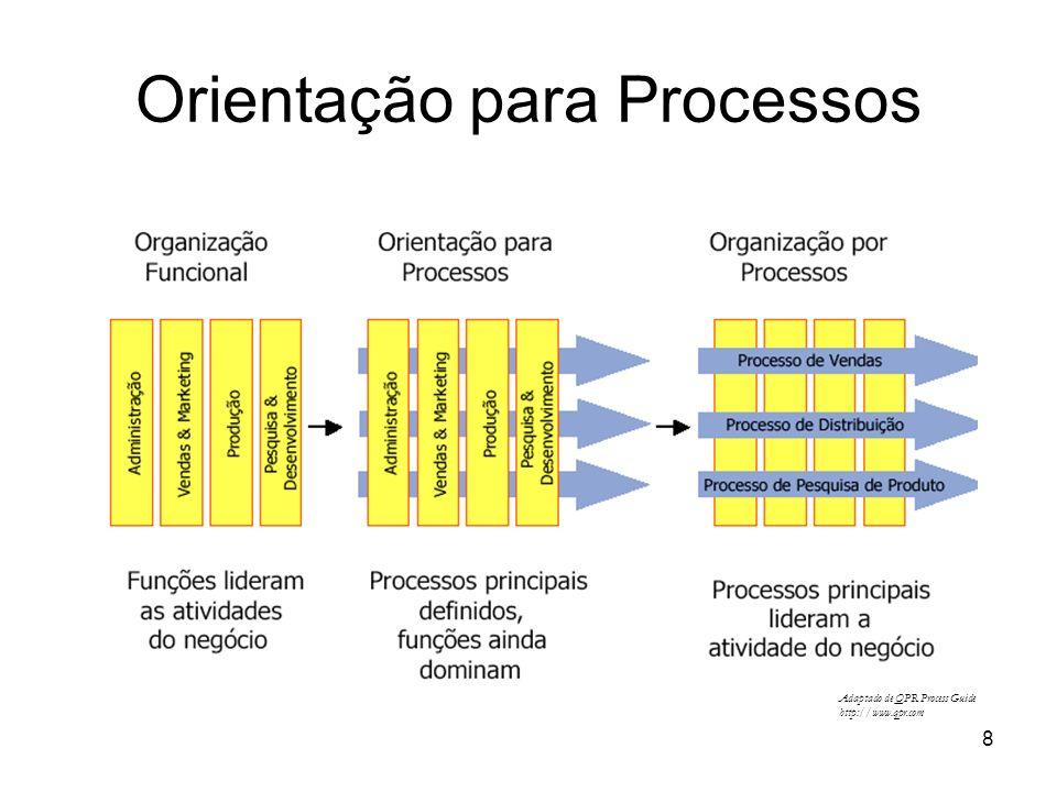 Orientação para Processos
