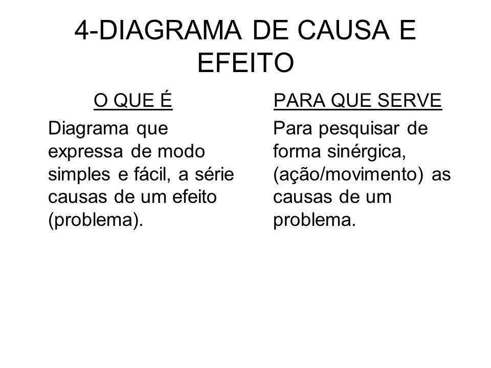 4-DIAGRAMA DE CAUSA E EFEITO