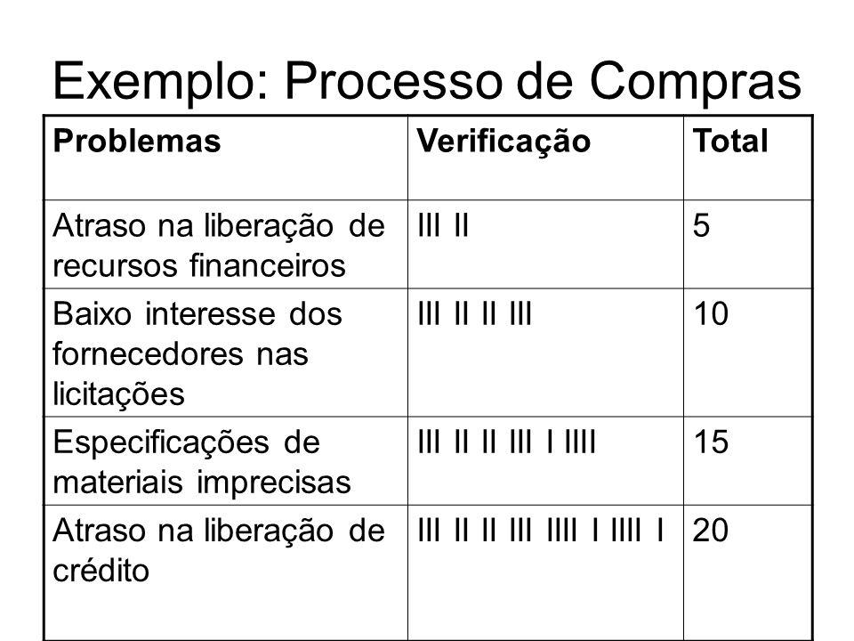 Exemplo: Processo de Compras