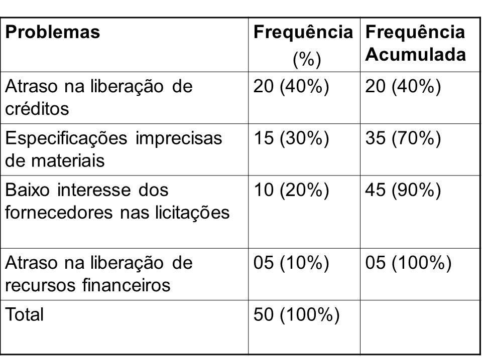 ProblemasFrequência. (%) Frequência Acumulada. Atraso na liberação de créditos. 20 (40%) Especificações imprecisas de materiais.