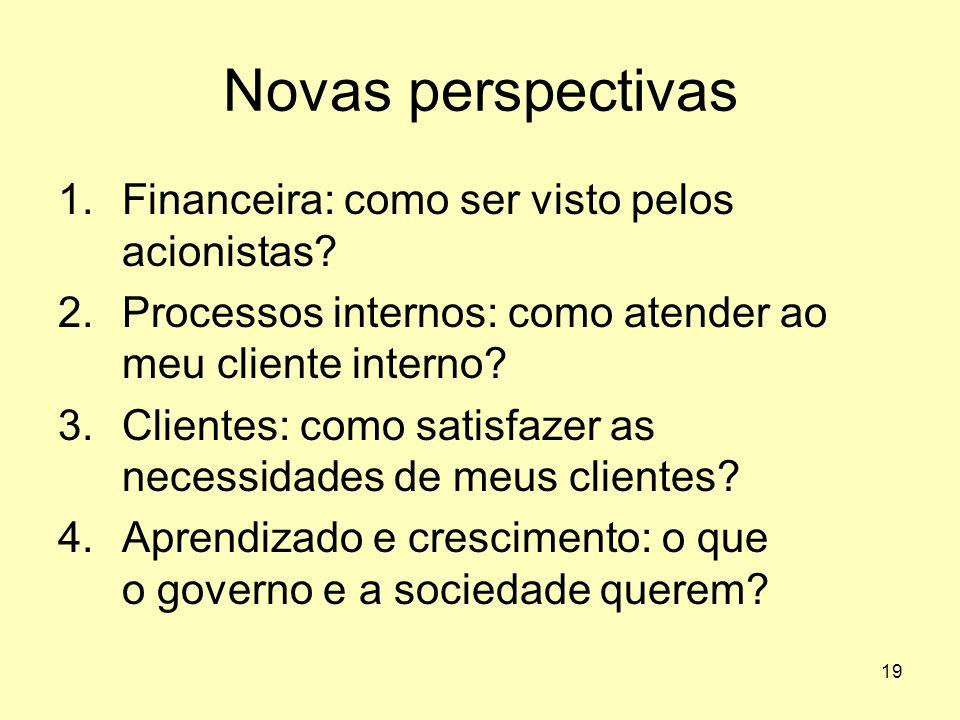 Novas perspectivas Financeira: como ser visto pelos acionistas