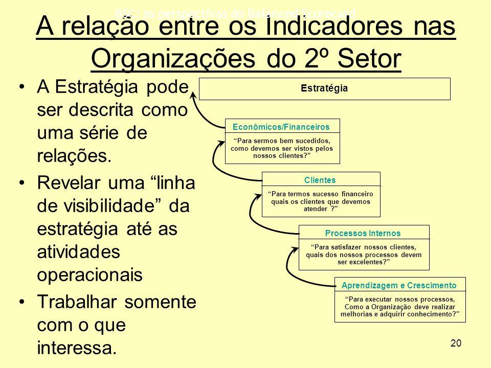 A relação entre os Indicadores nas Organizações do 2º Setor
