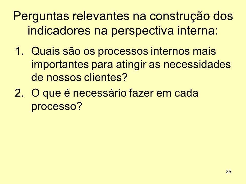 Perguntas relevantes na construção dos indicadores na perspectiva interna: