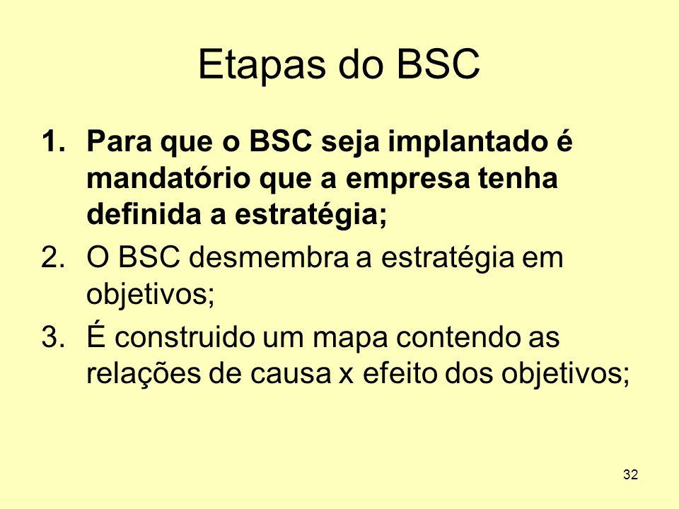 Etapas do BSC Para que o BSC seja implantado é mandatório que a empresa tenha definida a estratégia;