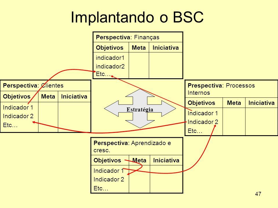 Implantando o BSC Perspectiva: Finanças Objetivos Meta Iniciativa