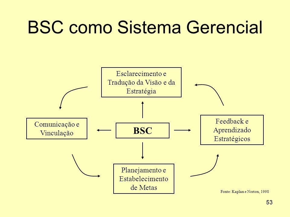 BSC como Sistema Gerencial