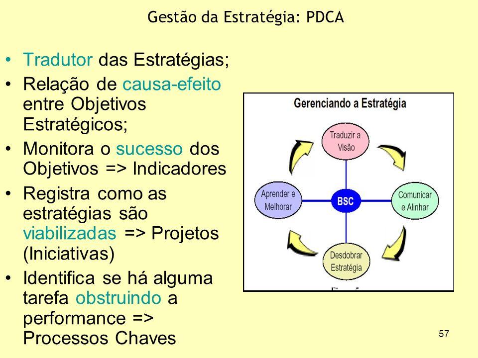 Gestão da Estratégia: PDCA