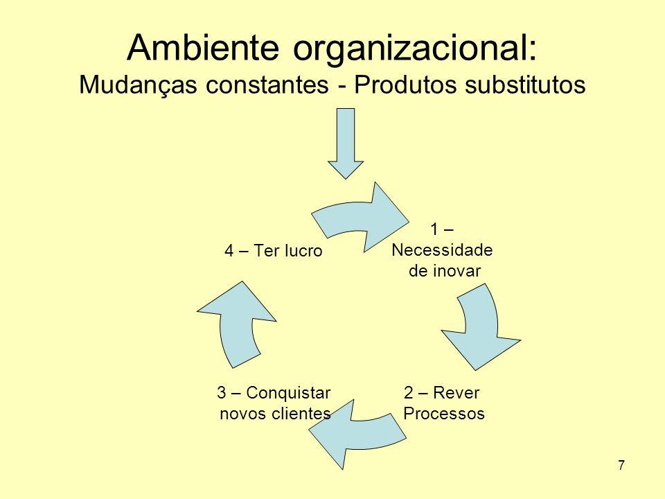 Ambiente organizacional: Mudanças constantes - Produtos substitutos