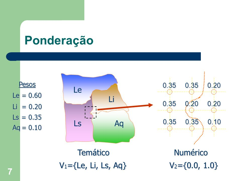 Ponderação Le Li Ls Aq Temático Numérico V1={Le, Li, Ls, Aq}