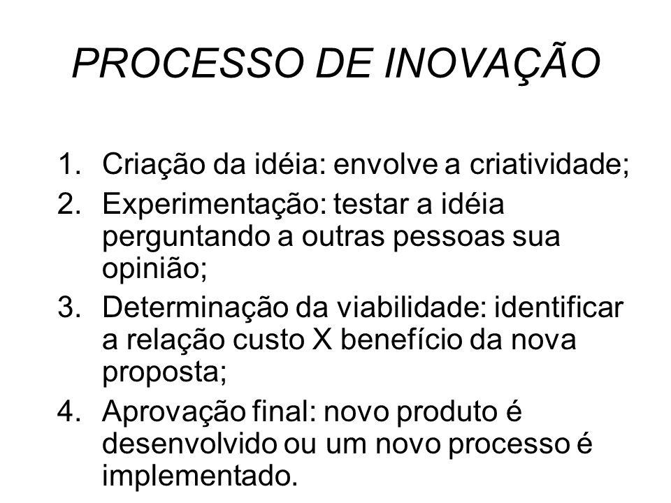 PROCESSO DE INOVAÇÃO Criação da idéia: envolve a criatividade;