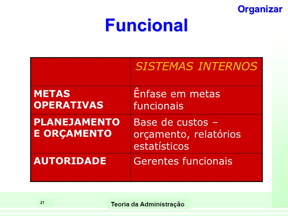 Funcional SISTEMAS INTERNOS Ênfase em metas funcionais