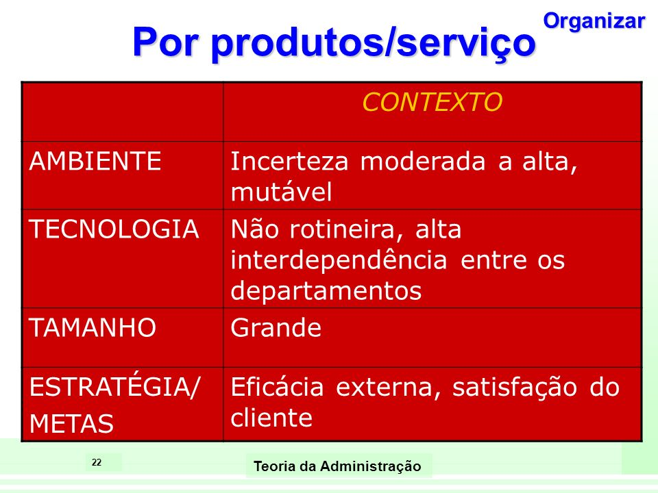Por produtos/serviço CONTEXTO AMBIENTE